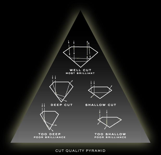 Big Cut Pyramid